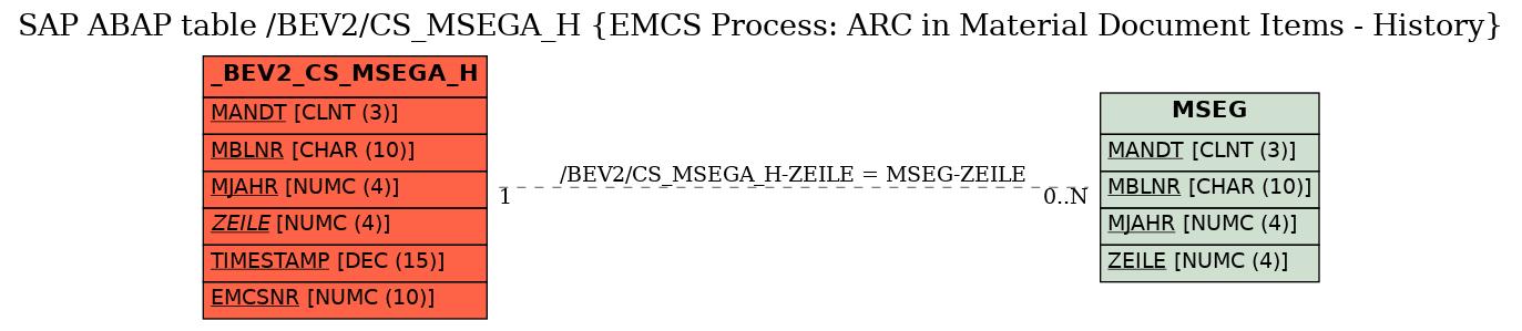 SAP ABAP Table Field /BEV2/CS_MSEGA_H-MBLNR (Number of