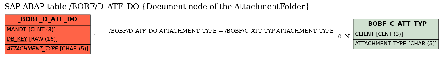 SAP ABAP Table /BOBF/D_ATF_DO (Document node of the AttachmentFolder