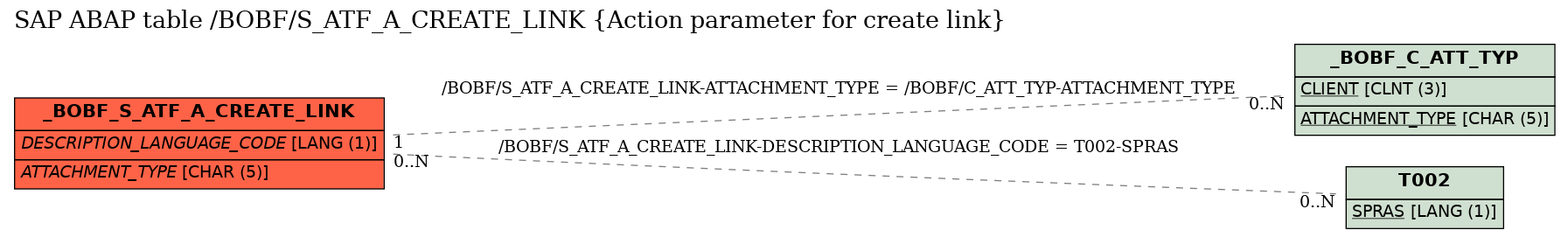 SAP ABAP Table /BOBF/S_ATF_A_CREATE_LINK (Action parameter for