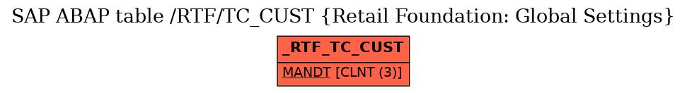 SAP ABAP Table /RTF/TC_CUST (Retail Foundation: Global