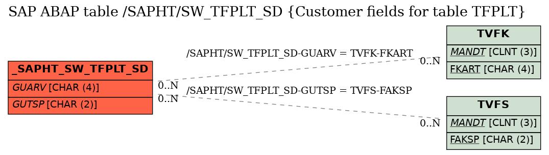SAP ABAP Table /SAPHT/SW_TFPLT_SD (Customer fields for table