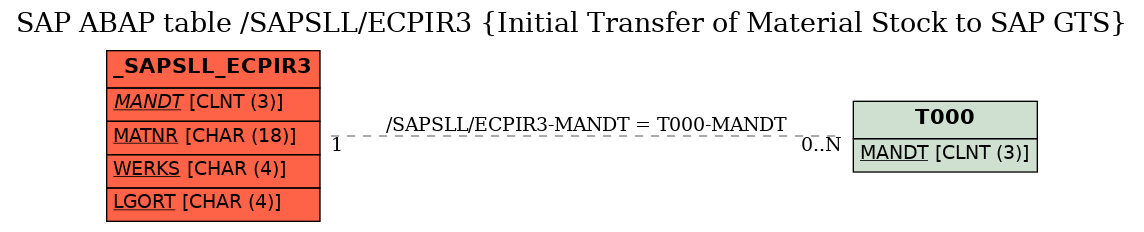SAP ABAP Table /SAPSLL/ECPIR3 (Initial Transfer of Material