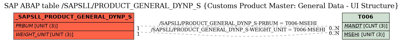 SAP ABAP Table /SAPSLL/PRODUCT_GENERAL_DYNP_S (Customs