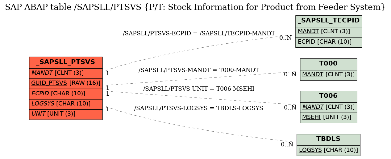 SAP ABAP Table /SAPSLL/PTSVS (P/T: Stock Information for
