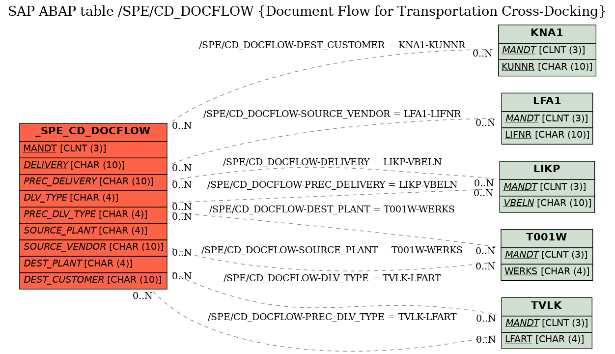 SAP ABAP Table /SPE/CD_DOCFLOW (Document Flow for