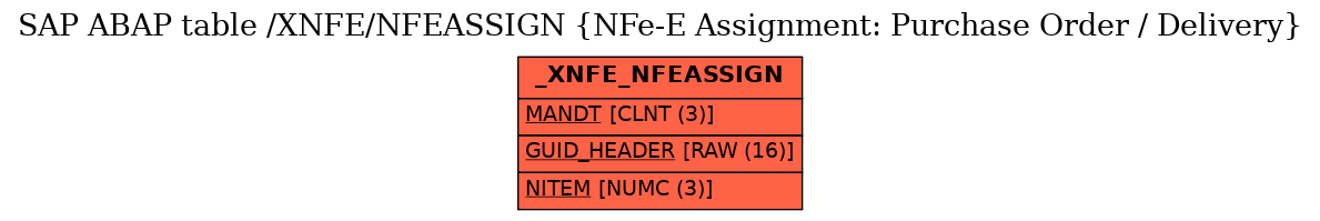 SAP ABAP Table /XNFE/NFEASSIGN (NFe-E Assignment: Purchase Order