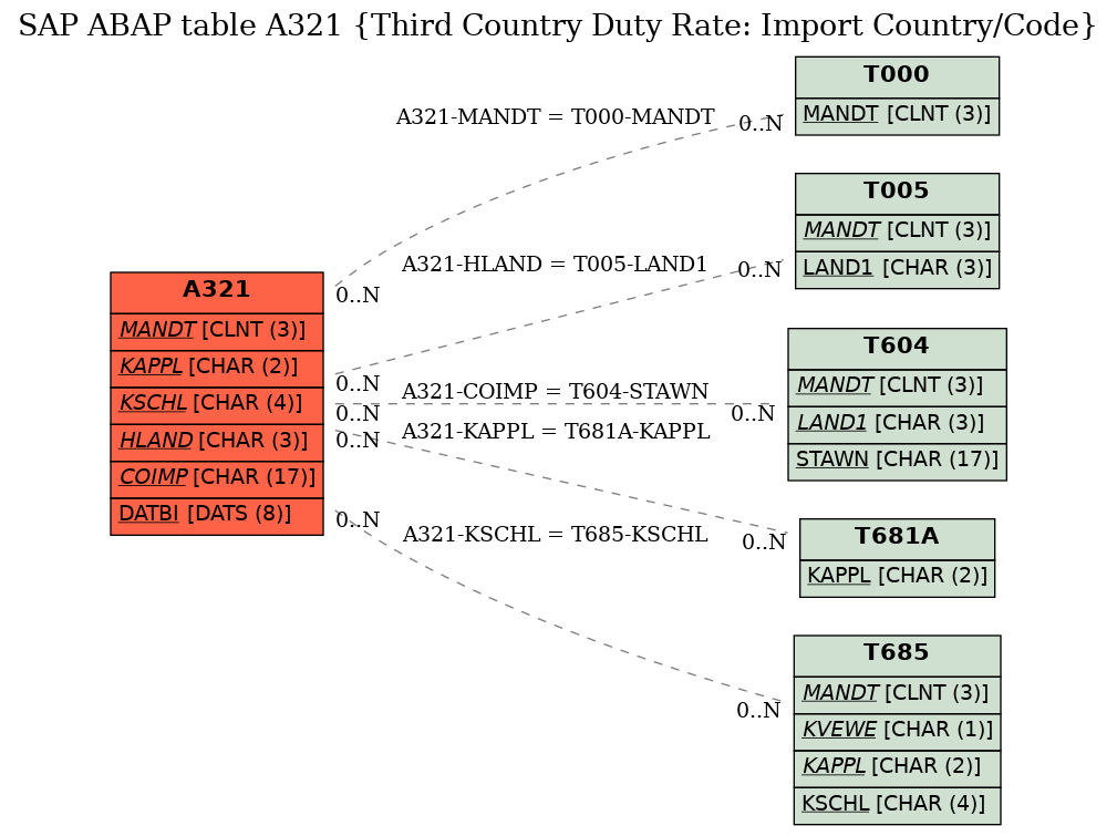 Sap Abap Table A321 Third Country Duty