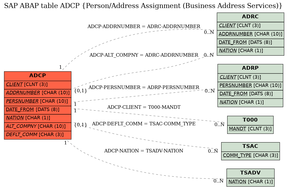 E-R Diagram for table ADCP (Person/Address Assignment (Business Address Services))