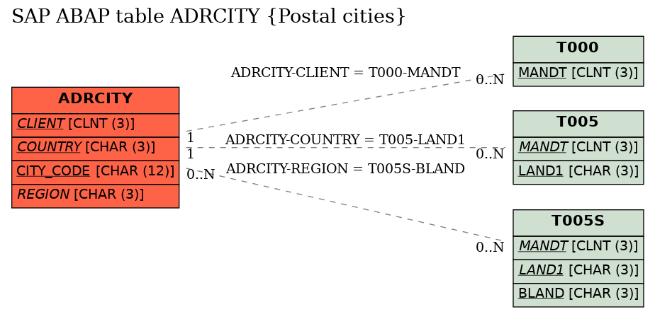 E-R Diagram for table ADRCITY (Postal cities)