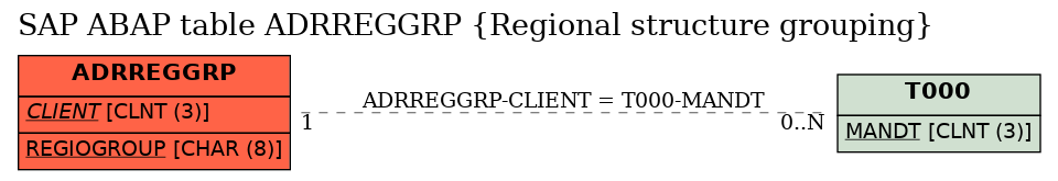 E-R Diagram for table ADRREGGRP (Regional structure grouping)