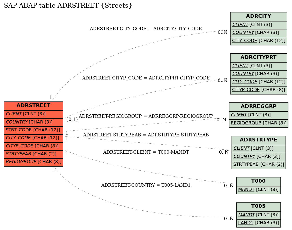 E-R Diagram for table ADRSTREET (Streets)