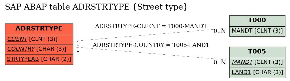 E-R Diagram for table ADRSTRTYPE (Street type)