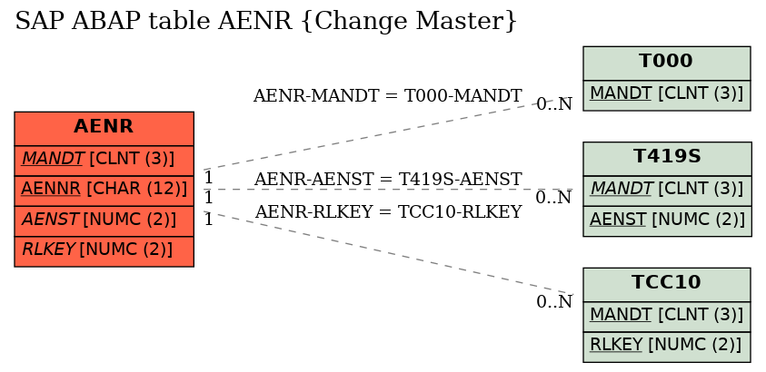 E-R Diagram for table AENR (Change Master)