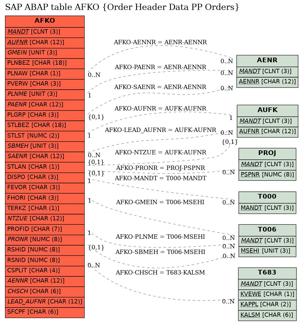 E-R Diagram for table AFKO (Order Header Data PP Orders)