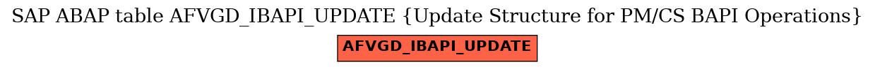 E-R Diagram for table AFVGD_IBAPI_UPDATE (Update Structure for PM/CS BAPI Operations)