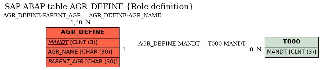 sap abap table field agr define