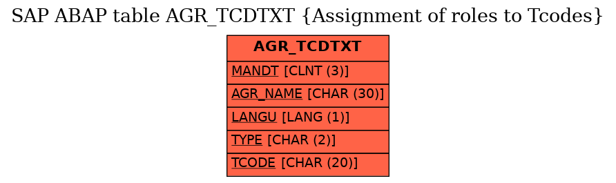 SAP ABAP Table AGR_TCDTXT (Assignment of roles to Tcodes