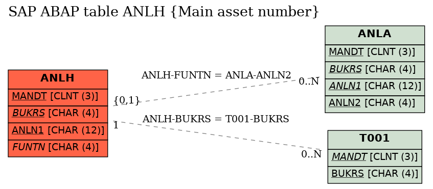 E-R Diagram for table ANLH (Main asset number)