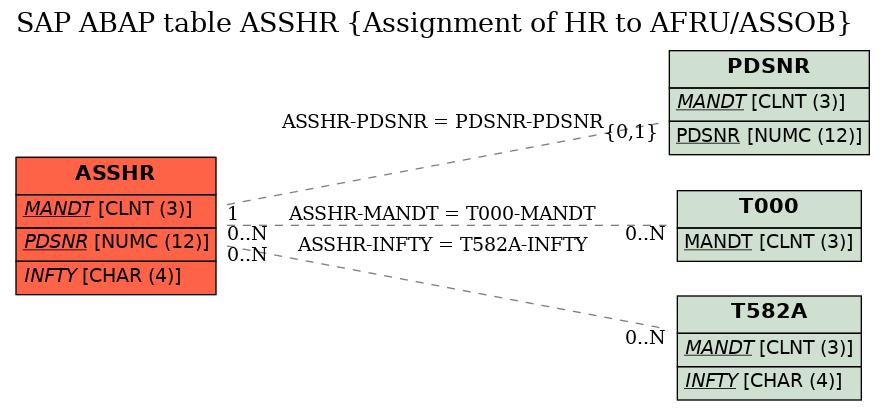 E-R Diagram for table ASSHR (Assignment of HR to AFRU/ASSOB)