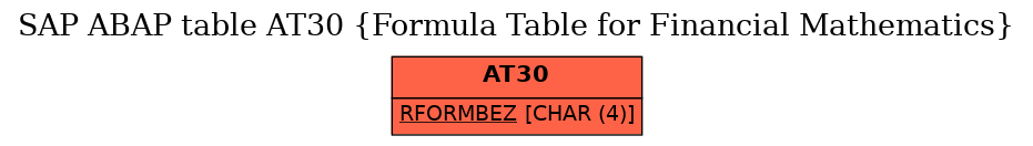 E-R Diagram for table AT30 (Formula Table for Financial Mathematics)