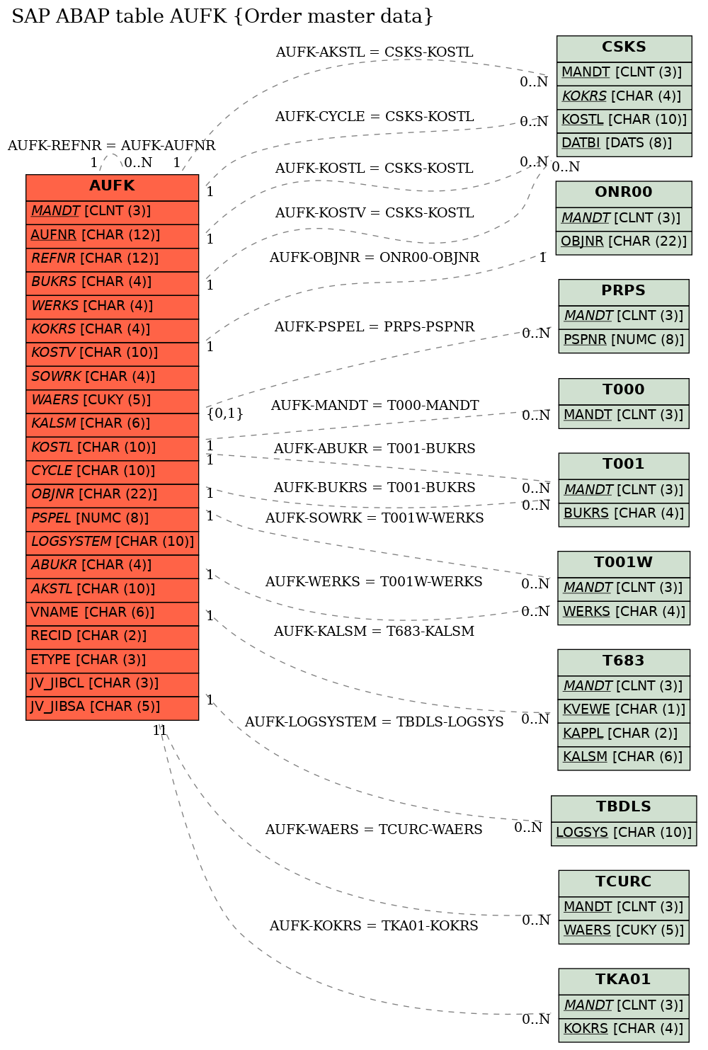E-R Diagram for table AUFK (Order master data)