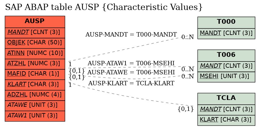 E-R Diagram for table AUSP (Characteristic Values)