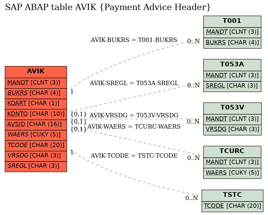 SAP ABAP Table AVIK (Payment Advice Header), sap-tables org