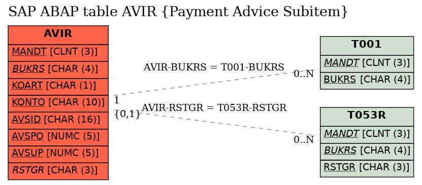 SAP ABAP Table AVIR (Payment Advice Subitem) - SAP Datasheet