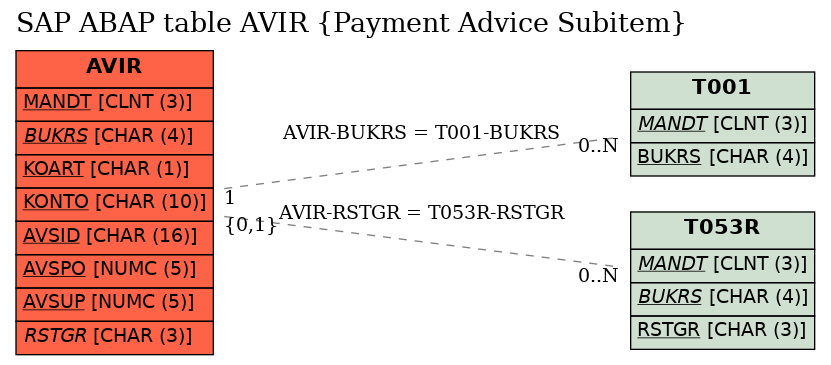 SAP ABAP Table AVIR (Payment Advice Subitem) - SAP Datasheet - The