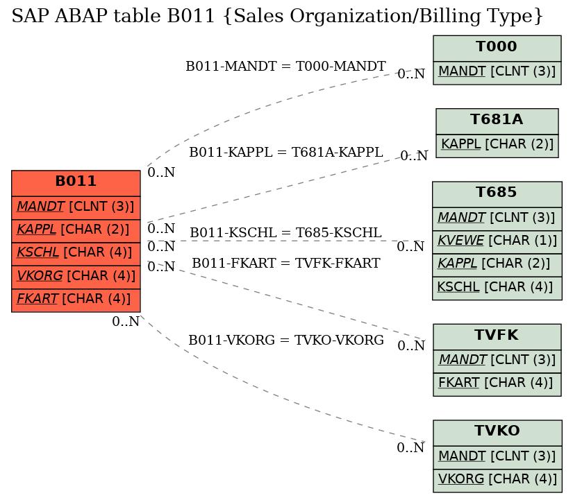 SAP ABAP Table B011 (Sales Organization/Billing Type), sap