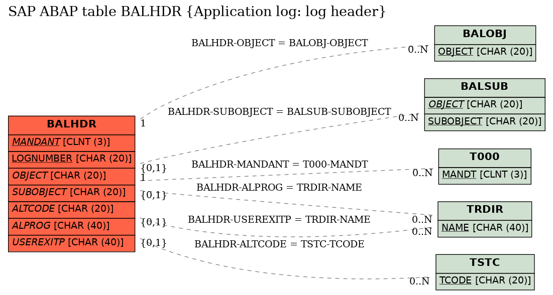 SAP ABAP Table BALHDR (Application log: log header) - SAP Datasheet