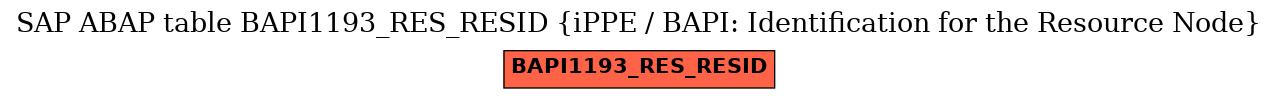 E-R Diagram for table BAPI1193_RES_RESID (iPPE / BAPI: Identification for the Resource Node)