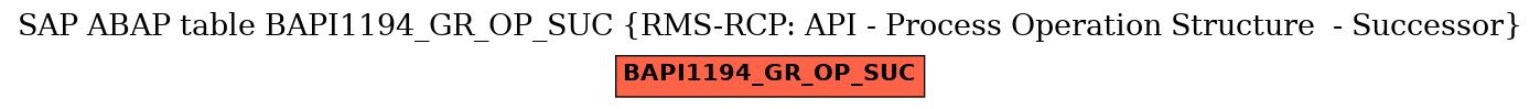 E-R Diagram for table BAPI1194_GR_OP_SUC (RMS-RCP: API - Process Operation Structure  - Successor)