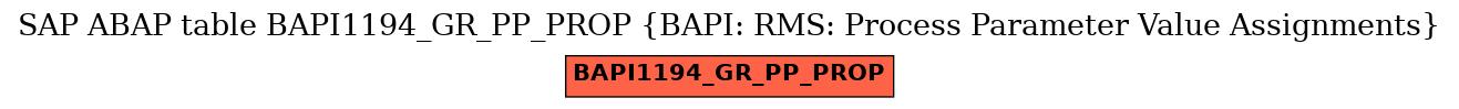 E-R Diagram for table BAPI1194_GR_PP_PROP (BAPI: RMS: Process Parameter Value Assignments)