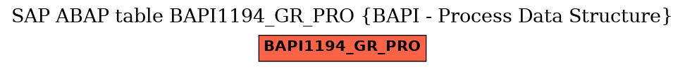 E-R Diagram for table BAPI1194_GR_PRO (BAPI - Process Data Structure)