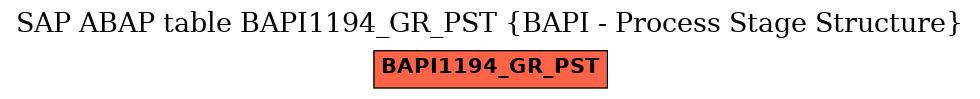 E-R Diagram for table BAPI1194_GR_PST (BAPI - Process Stage Structure)