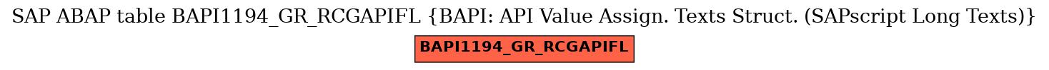 E-R Diagram for table BAPI1194_GR_RCGAPIFL (BAPI: API Value Assign. Texts Struct. (SAPscript Long Texts))