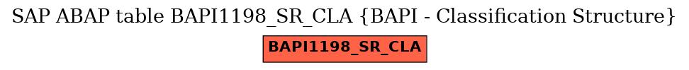 E-R Diagram for table BAPI1198_SR_CLA (BAPI - Classification Structure)