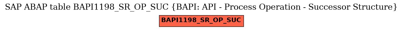 E-R Diagram for table BAPI1198_SR_OP_SUC (BAPI: API - Process Operation - Successor Structure)
