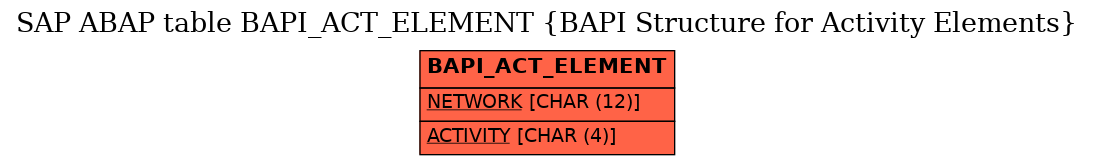 SAP ABAP Table BAPI_ACT_ELEMENT (BAPI Structure for Activity