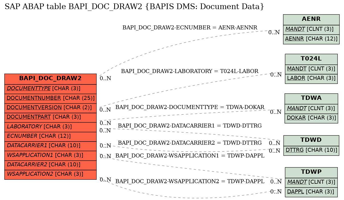 bapi in sap abap pdf
