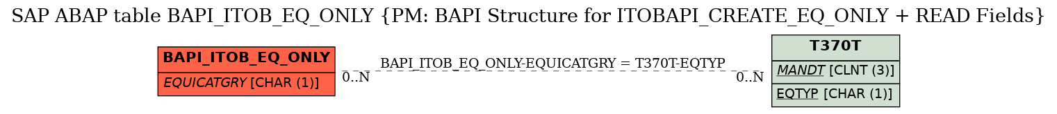 E-R Diagram for table BAPI_ITOB_EQ_ONLY (PM: BAPI Structure for ITOBAPI_CREATE_EQ_ONLY + READ Fields)