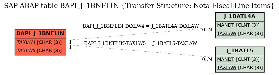 E-R Diagram for table BAPI_J_1BNFLIN (Transfer Structure: Nota Fiscal Line Items)