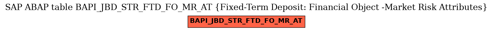E-R Diagram for table BAPI_JBD_STR_FTD_FO_MR_AT (Fixed-Term Deposit: Financial Object -Market Risk Attributes)