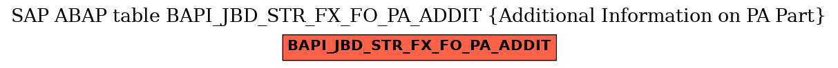 E-R Diagram for table BAPI_JBD_STR_FX_FO_PA_ADDIT (Additional Information on PA Part)