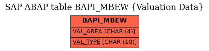 E-R Diagram for table BAPI_MBEW (Valuation Data)