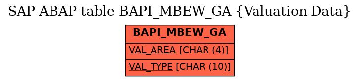 E-R Diagram for table BAPI_MBEW_GA (Valuation Data)