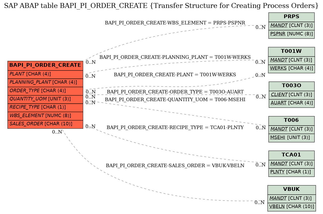 SAP ABAP Table BAPI_PI_ORDER_CREATE (Transfer Structure for Creating