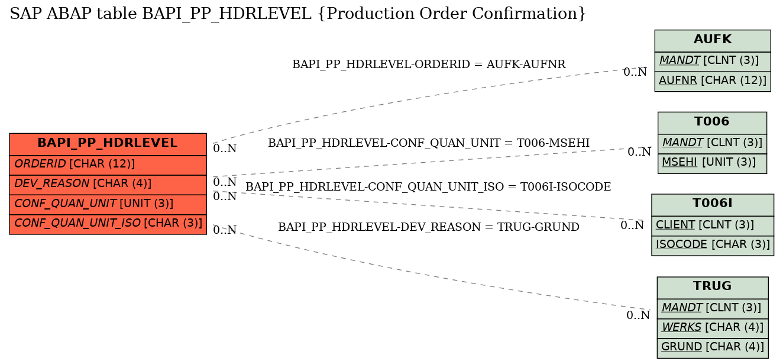 SAP ABAP Table Field BAPI_PP_HDRLEVEL-DEV_REASON (Reason for