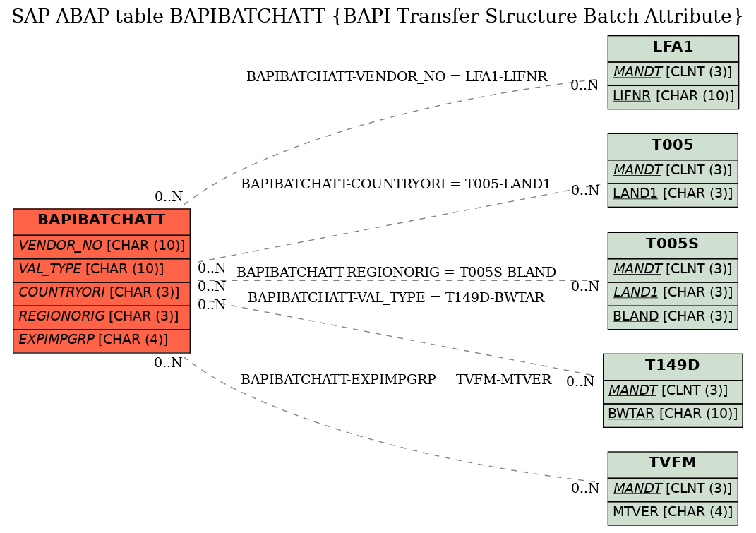 SAP ABAP Table BAPIBATCHATT (BAPI Transfer Structure Batch